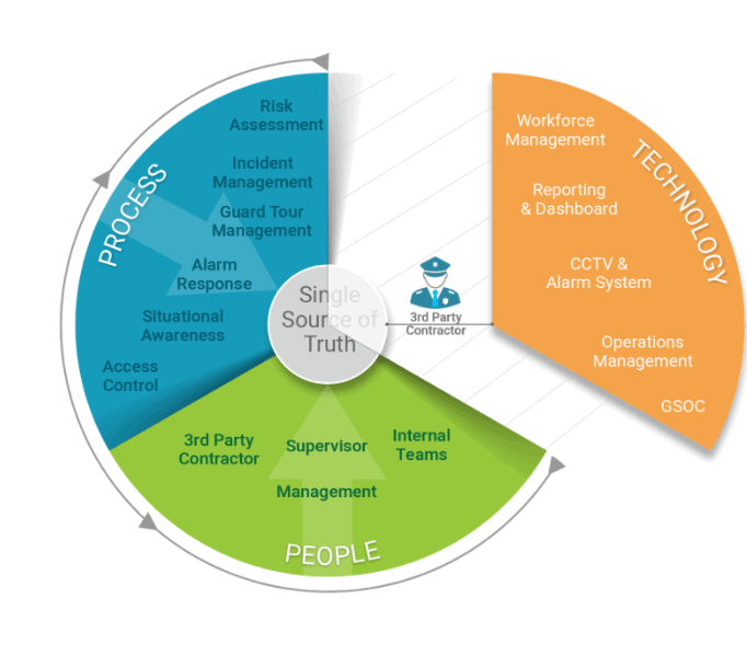 physical security ecosystem circle graphic - broken apart